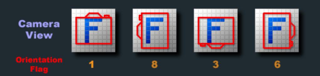 Orientation flags